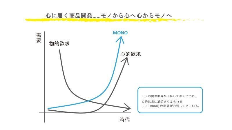 【図】1) モノの需要が減り、逆にこころの需要が高まってくるという仮説